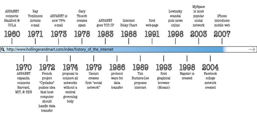 a review of the history of computer animation The history of computer animation began as early as the 1940s and 1950s, when  people began to experiment with computer graphics - most notably by john.